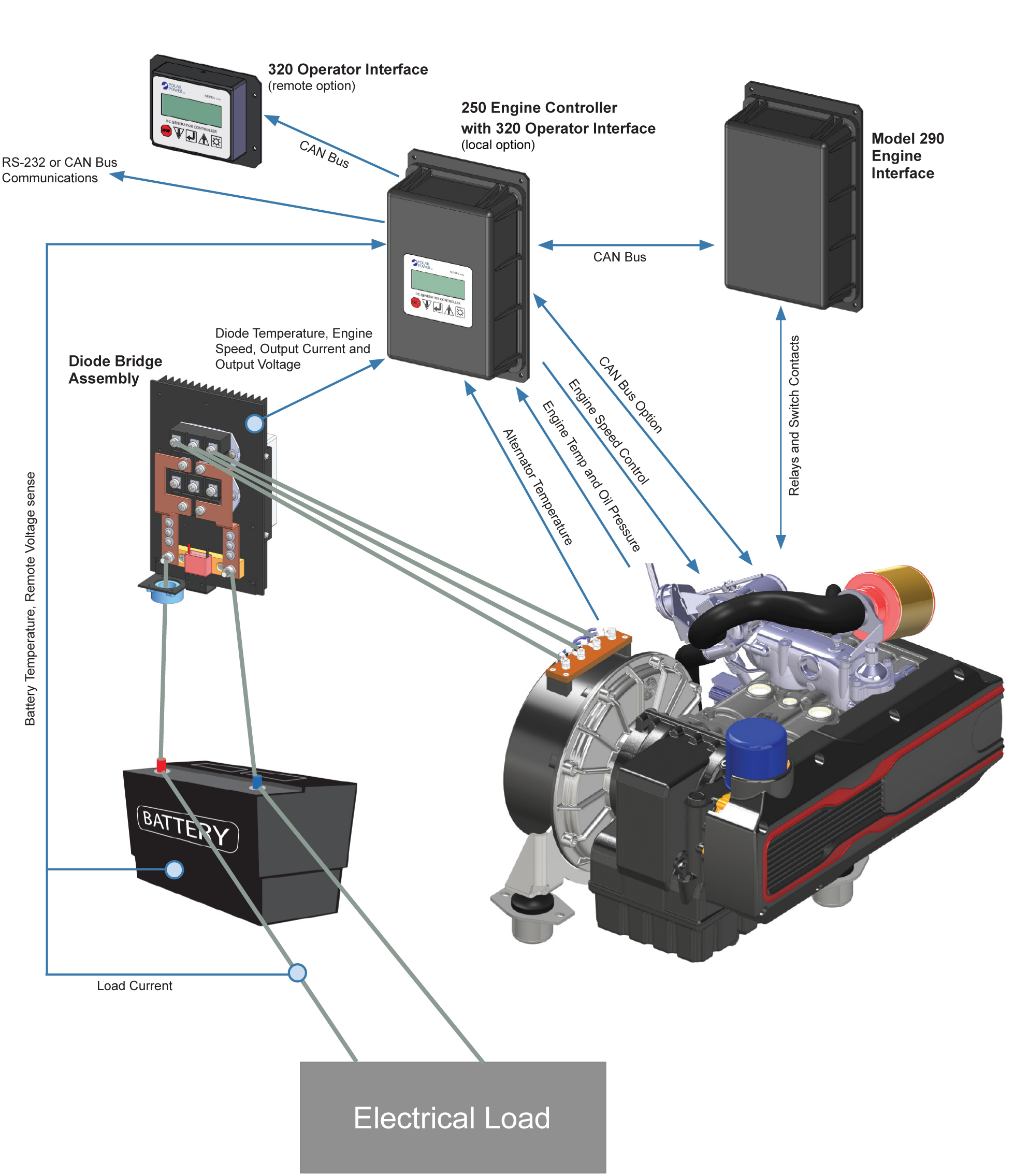 Supra Control    System        Polar Power